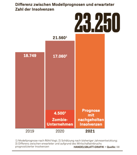 Unternehmensinsolvenzen Prognose für 2021